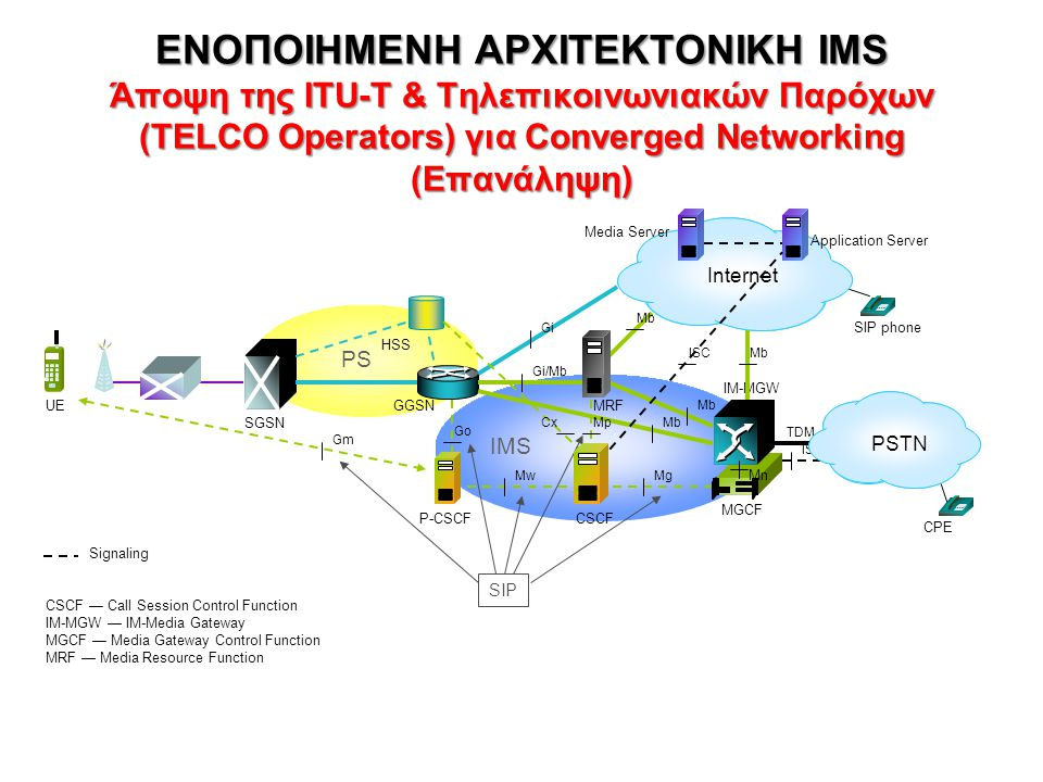 ΕΝΟΠΟΙΗΜΕΝΗ ΑΡΧΙΤΕΚΤΟΝΙΚΗ IMS Άποψη της ITU-T & Τηλεπικοινωνιακών Παρόχων (TELCO Operators) για Converged Networking (Επανάληψη)