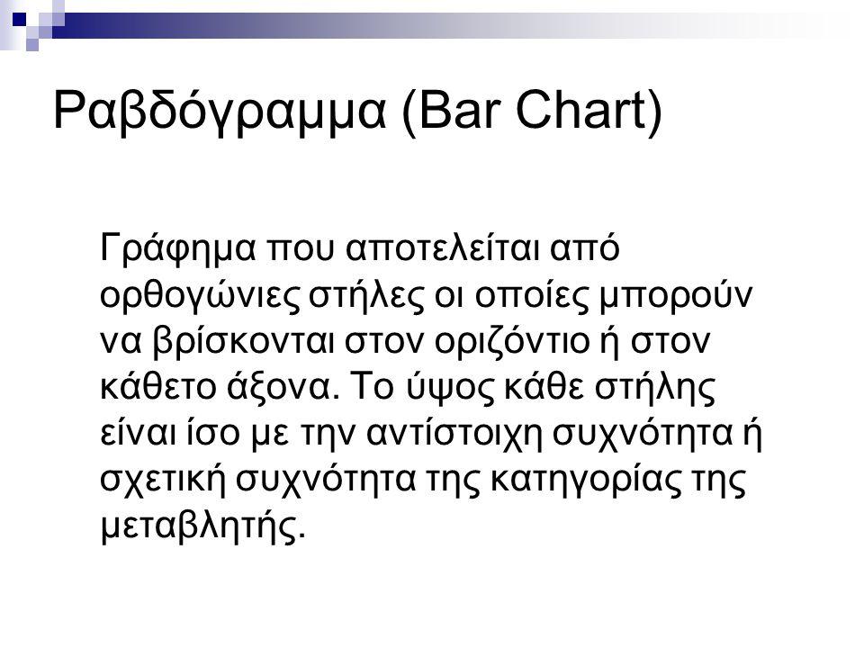 Ραβδόγραμμα (Bar Chart)