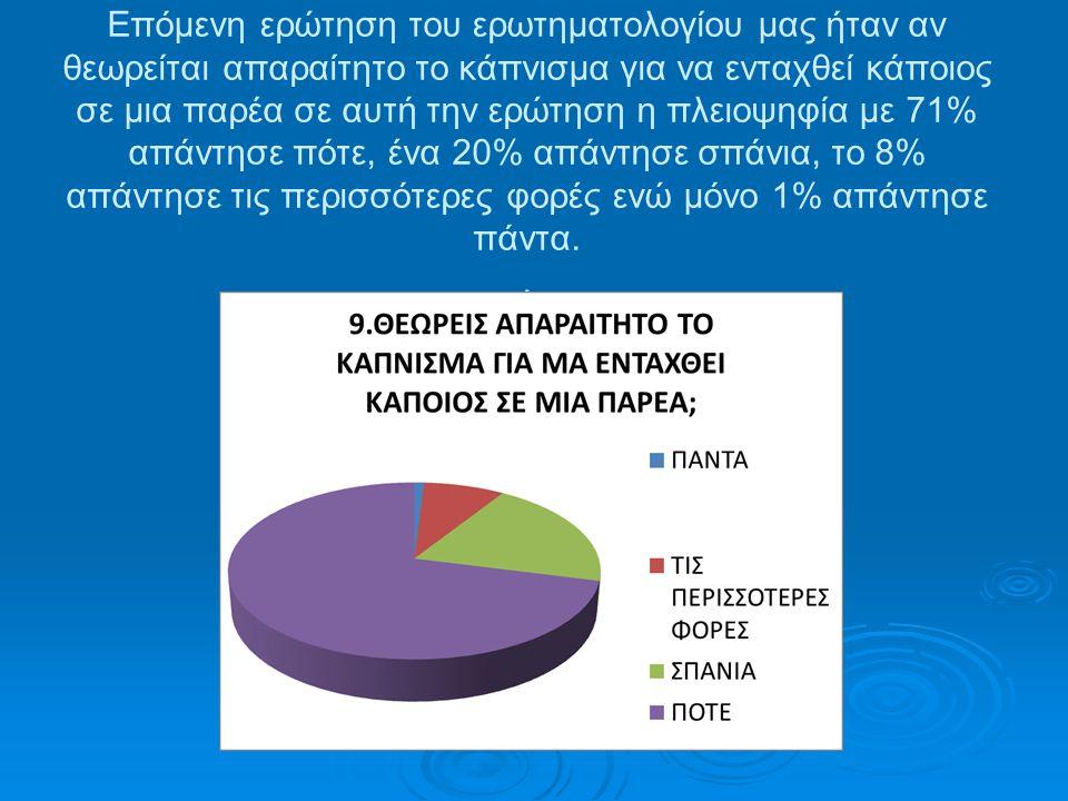 Επόμενη ερώτηση του ερωτηματολογίου μας ήταν αν θεωρείται απαραίτητο το κάπνισμα για να ενταχθεί κάποιος σε μια παρέα σε αυτή την ερώτηση η πλειοψηφία με 71% απάντησε πότε, ένα 20% απάντησε σπάνια, το 8% απάντησε τις περισσότερες φορές ενώ μόνο 1% απάντησε πάντα.