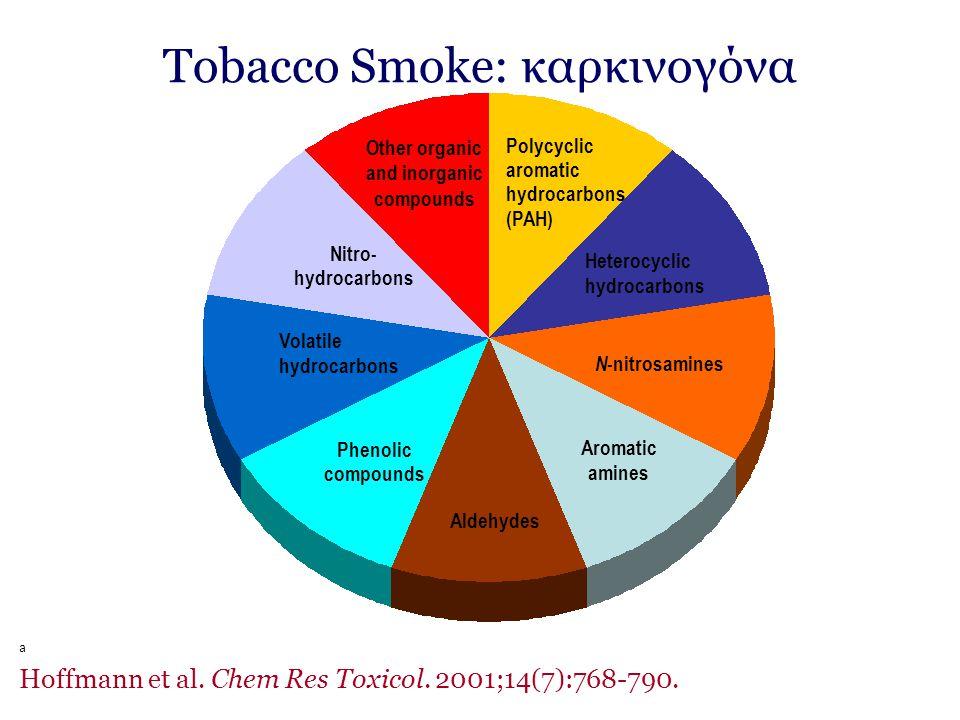 Tobacco Smoke: καρκινογόνα