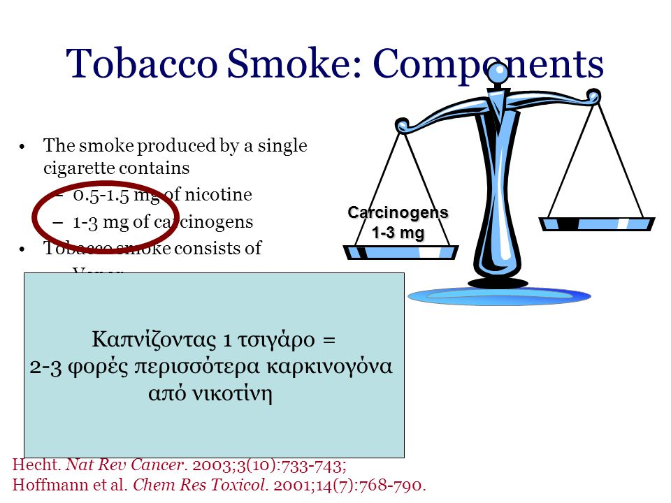 Tobacco Smoke: Components