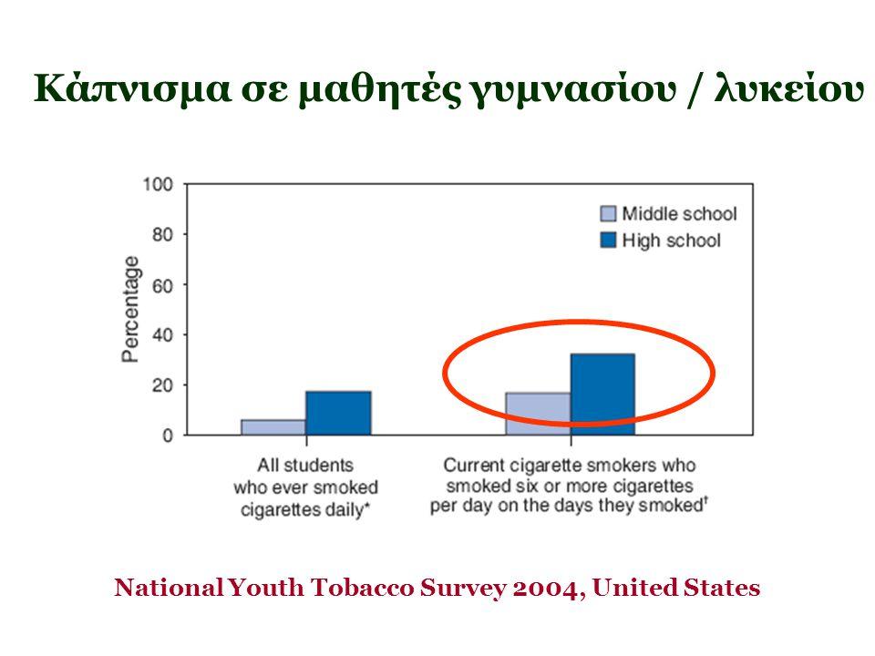 Κάπνισμα σε μαθητές γυμνασίου / λυκείου