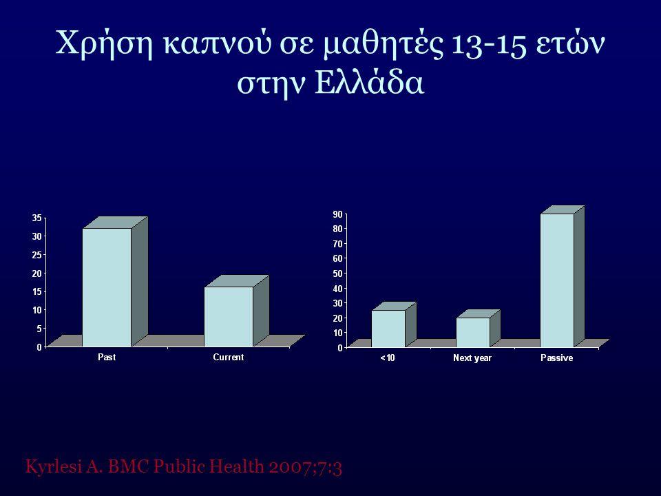 Χρήση καπνού σε μαθητές 13-15 ετών στην Ελλάδα