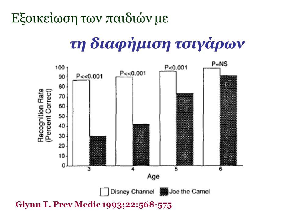 Εξοικείωση των παιδιών με τη διαφήμιση τσιγάρων