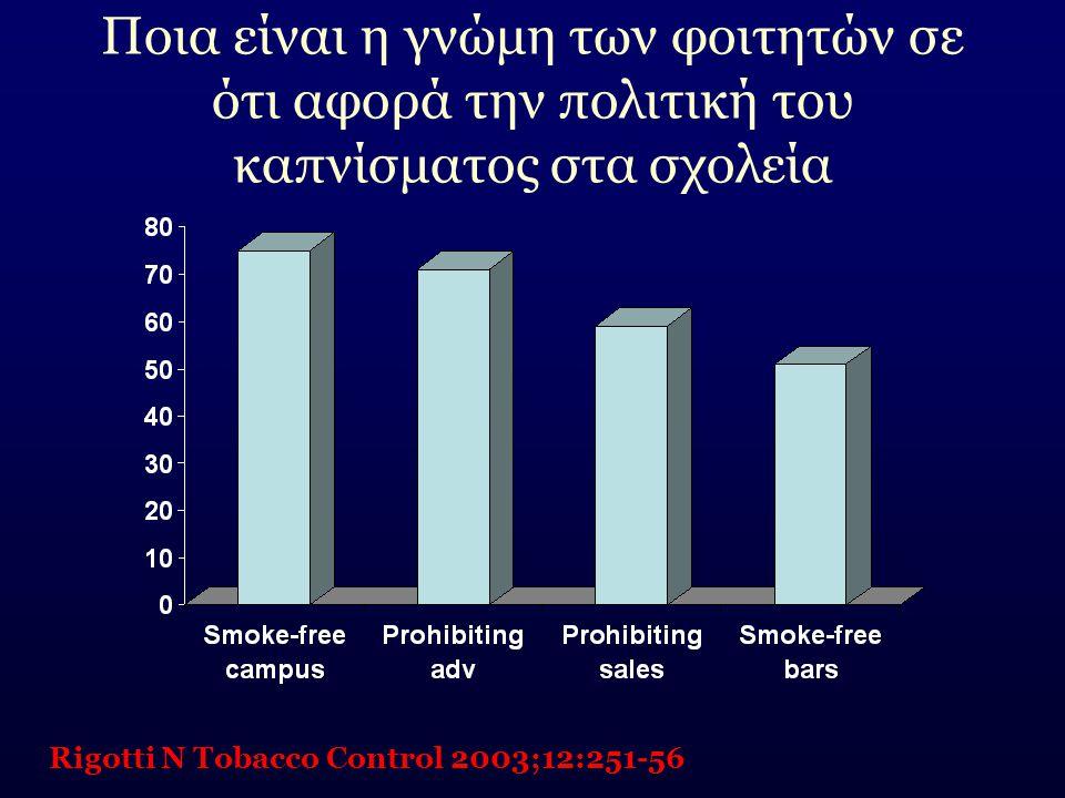 Ποια είναι η γνώμη των φοιτητών σε ότι αφορά την πολιτική του καπνίσματος στα σχολεία