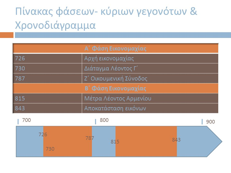 Πίνακας φάσεων- κύριων γεγονότων & Χρονοδιάγραμμα