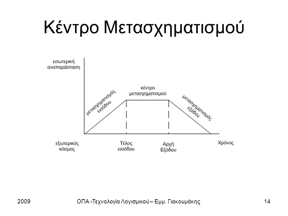Κέντρο Μετασχηματισμού