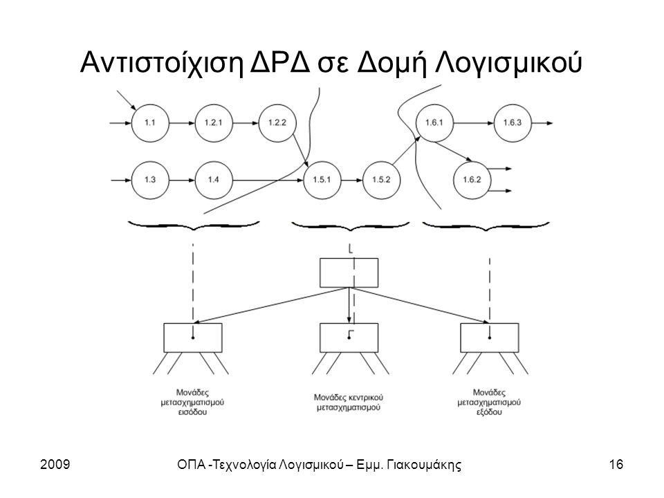 Αντιστοίχιση ΔΡΔ σε Δομή Λογισμικού