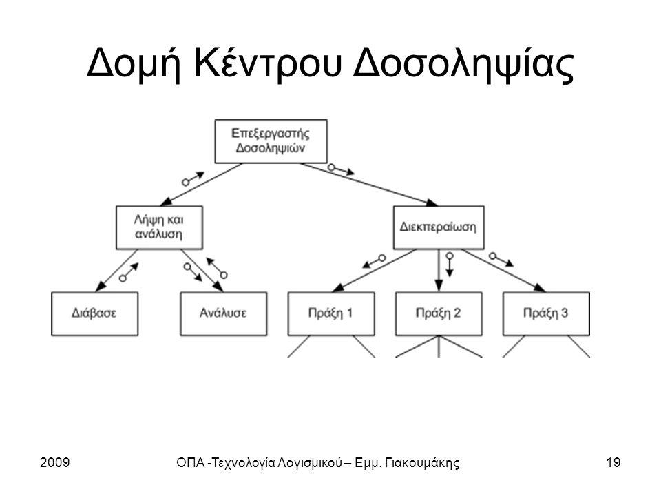 Δομή Κέντρου Δοσοληψίας