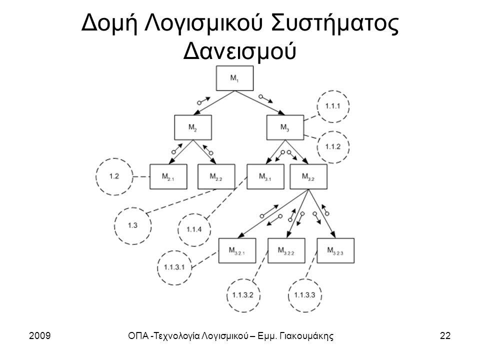 Δομή Λογισμικού Συστήματος Δανεισμού