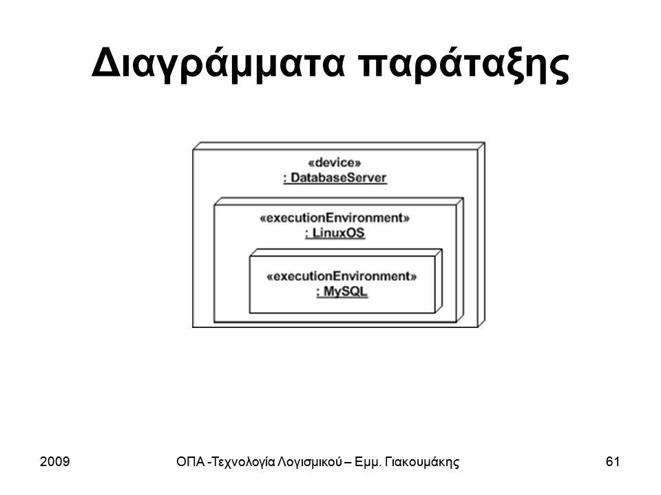 Διαγράμματα παράταξης