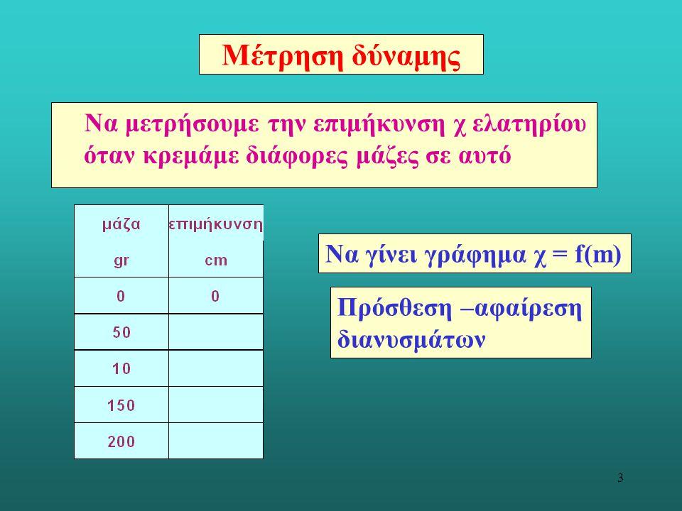 Μέτρηση δύναμης Να μετρήσουμε την επιμήκυνση χ ελατηρίου όταν κρεμάμε διάφορες μάζες σε αυτό. Να γίνει γράφημα χ = f(m)