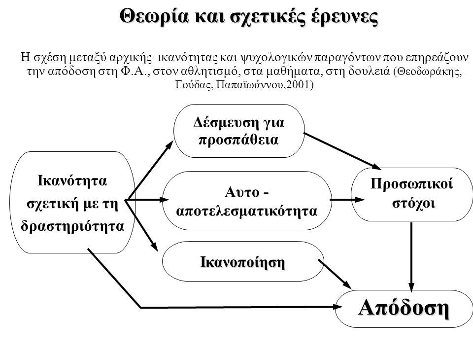 Θεωρία και σχετικές έρευνες