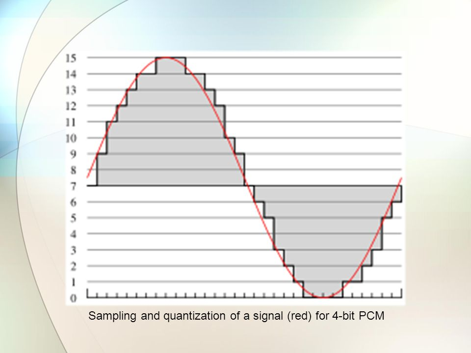 Sampling and quantization of a signal (red) for 4-bit PCM
