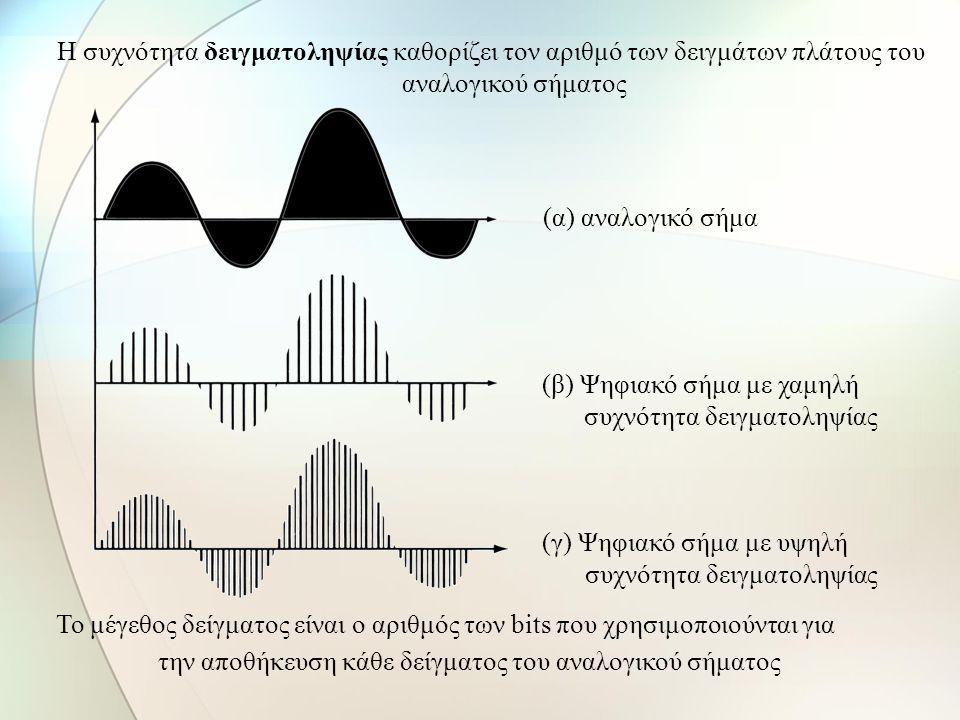 (β) Ψηφιακό σήμα με χαμηλή συχνότητα δειγματοληψίας