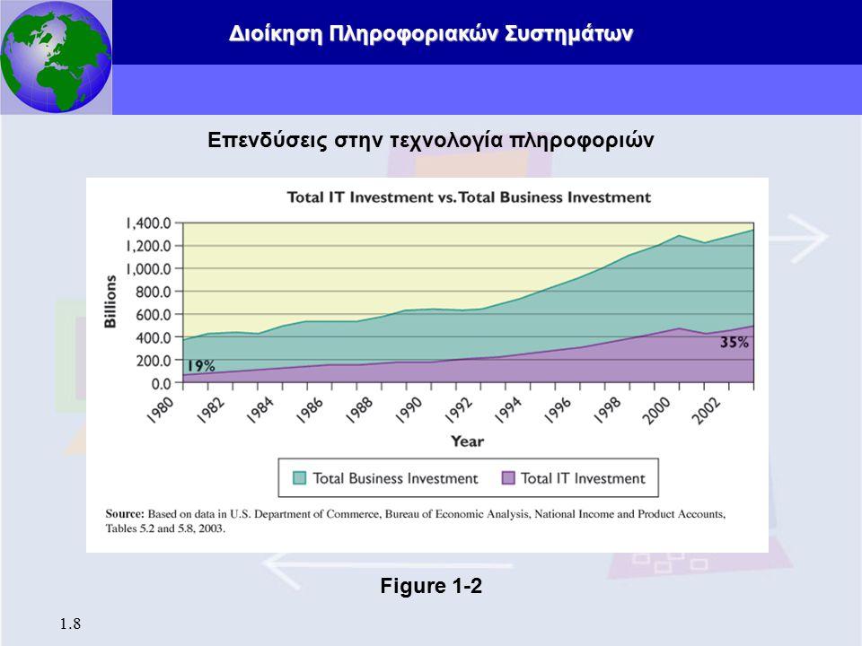 Επενδύσεις στην τεχνολογία πληροφοριών