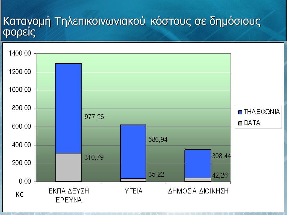 Κατανομή Τηλεπικοινωνιακού κόστους σε δημόσιους φορείς