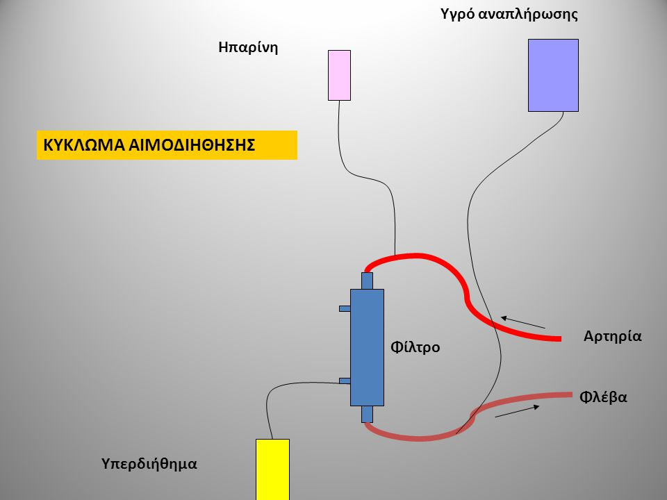 ΚΥΚΛΩΜΑ ΑΙΜΟΔΙΗΘΗΣΗΣ Υγρό αναπλήρωσης Ηπαρίνη Αρτηρία Φίλτρο Φλέβα