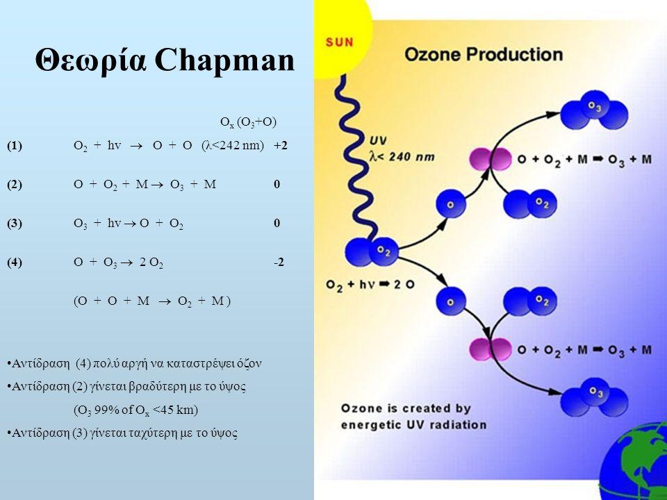 Θεωρία Chapman Ox (O3+O) (1) O2 + hv  O + O (λ<242 nm) +2