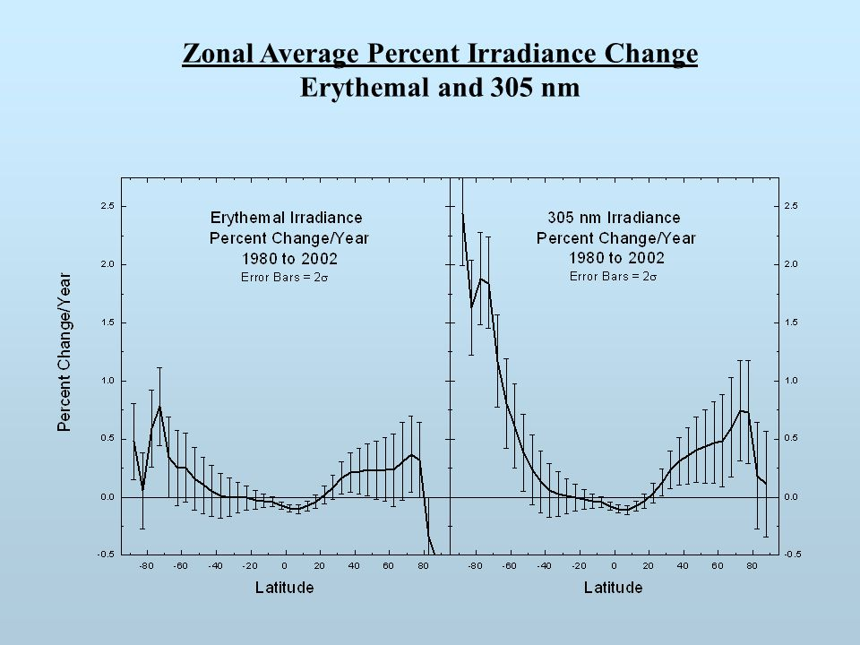 Zonal Average Percent Irradiance Change