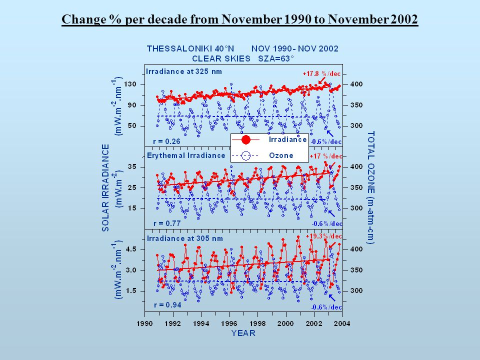 Change % per decade from November 1990 to November 2002