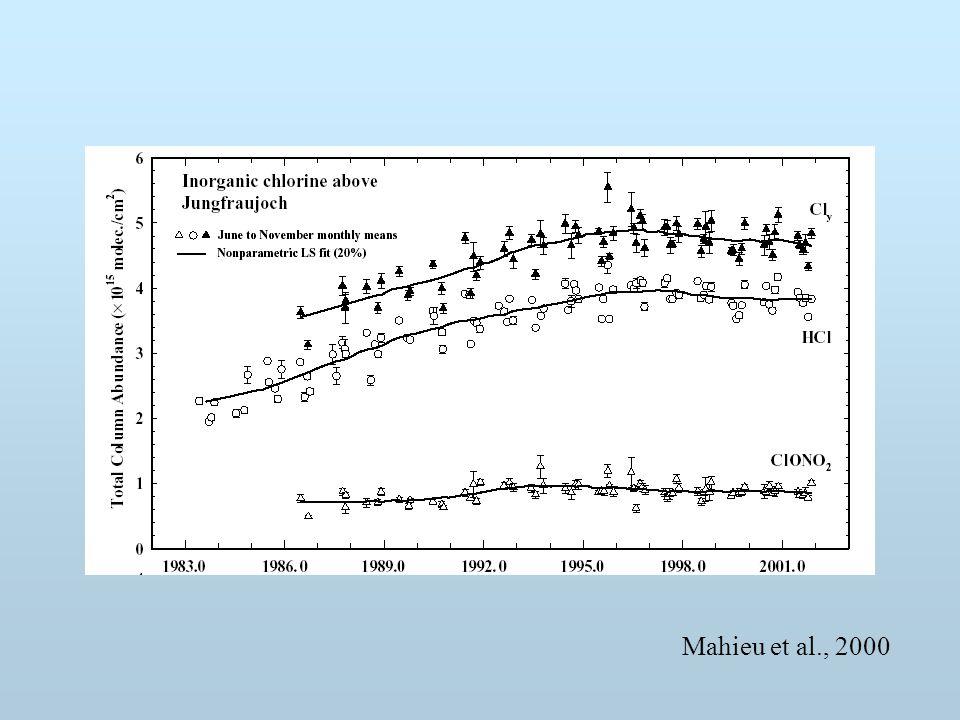 Mahieu et al., 2000