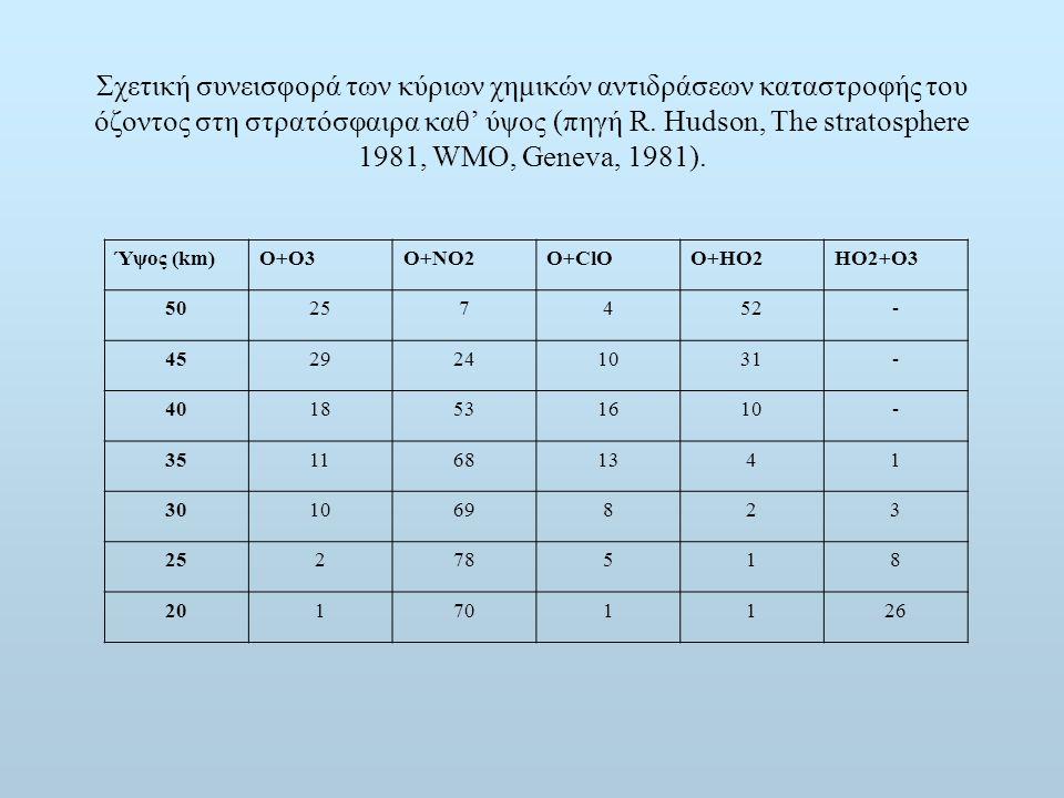 Σχετική συνεισφορά των κύριων χημικών αντιδράσεων καταστροφής του όζοντος στη στρατόσφαιρα καθ' ύψος (πηγή R. Hudson, The stratosphere 1981, WMO, Geneva, 1981).