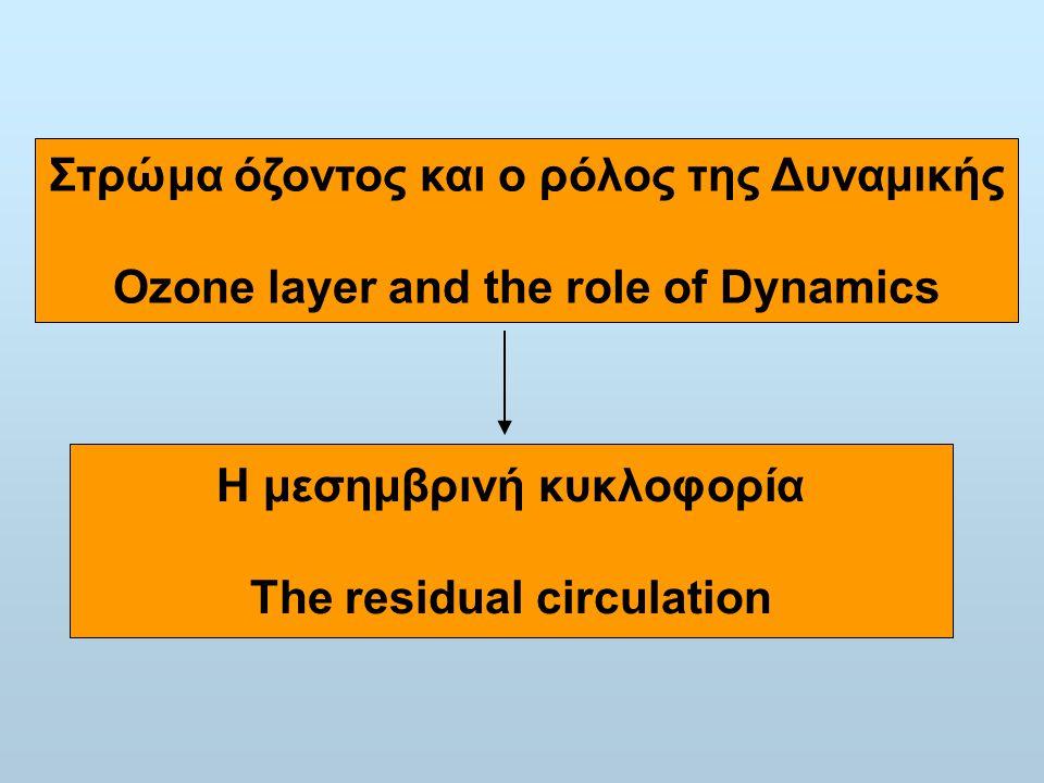 Στρώμα όζοντος και ο ρόλος της Δυναμικής