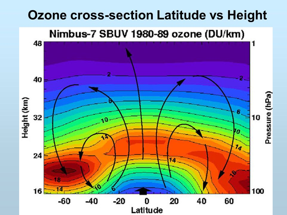 Ozone cross-section Latitude vs Height