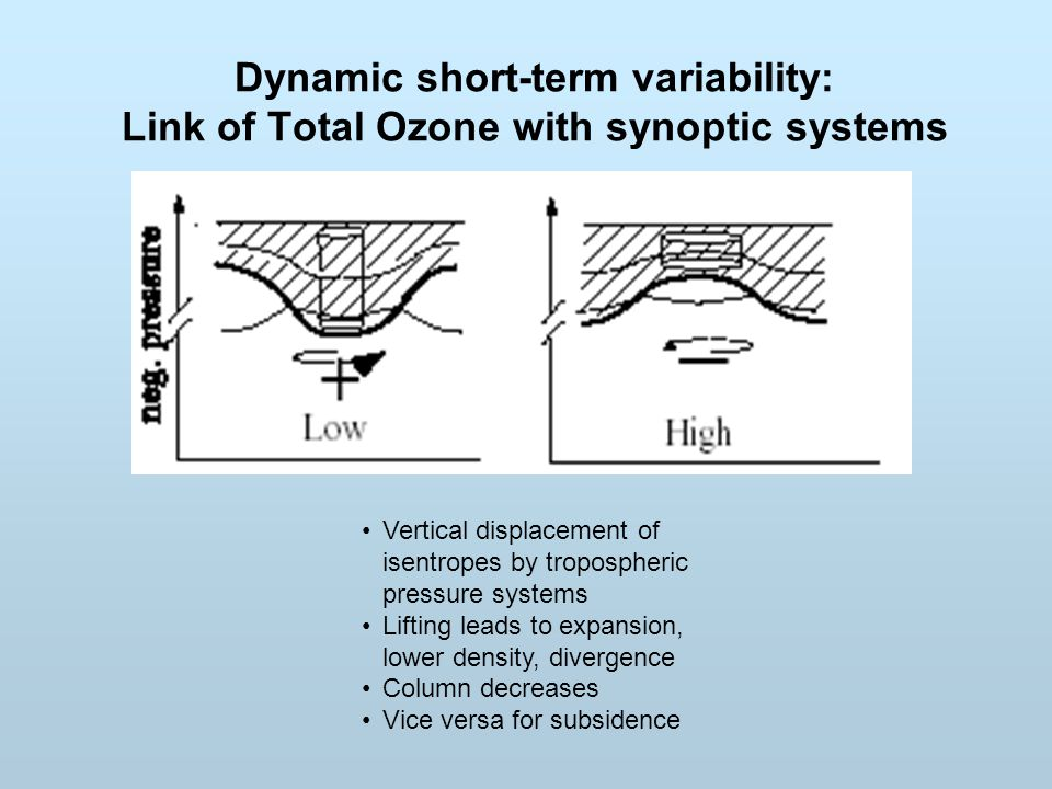 Dynamic short-term variability: Link of Total Ozone with synoptic systems