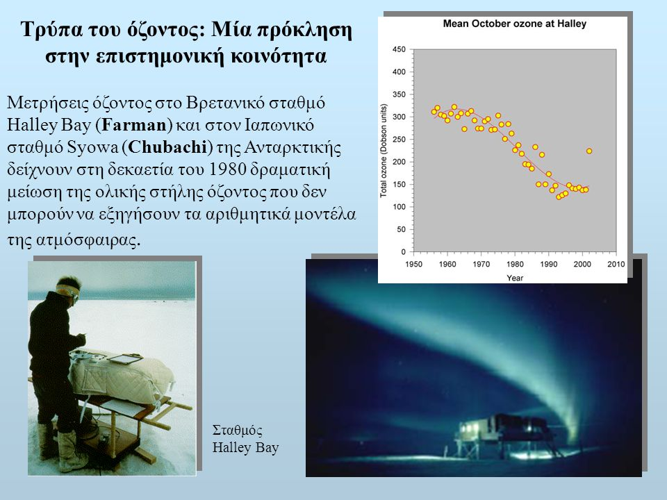 Τρύπα του όζοντος: Μία πρόκληση στην επιστημονική κοινότητα
