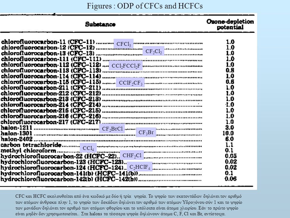 Figures : ODP of CFCs and HCFCs