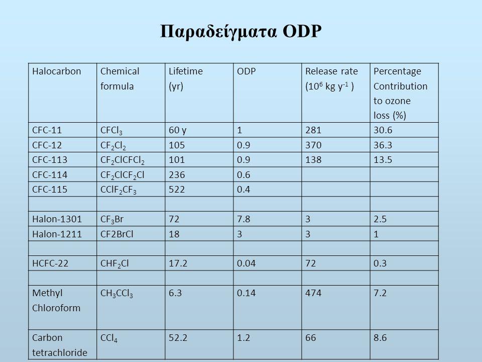 Παραδείγματα ODP Halocarbon Chemical formula Lifetime (yr) ODP