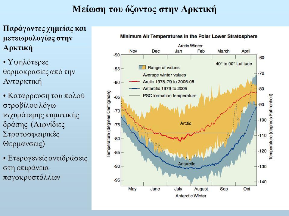 Μείωση του όζοντος στην Αρκτική