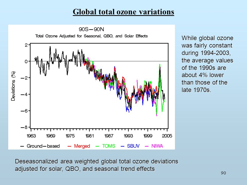Global total ozone variations