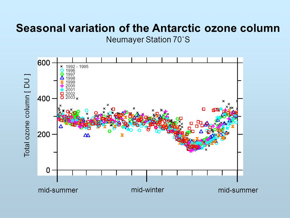 Seasonal variation of the Antarctic ozone column
