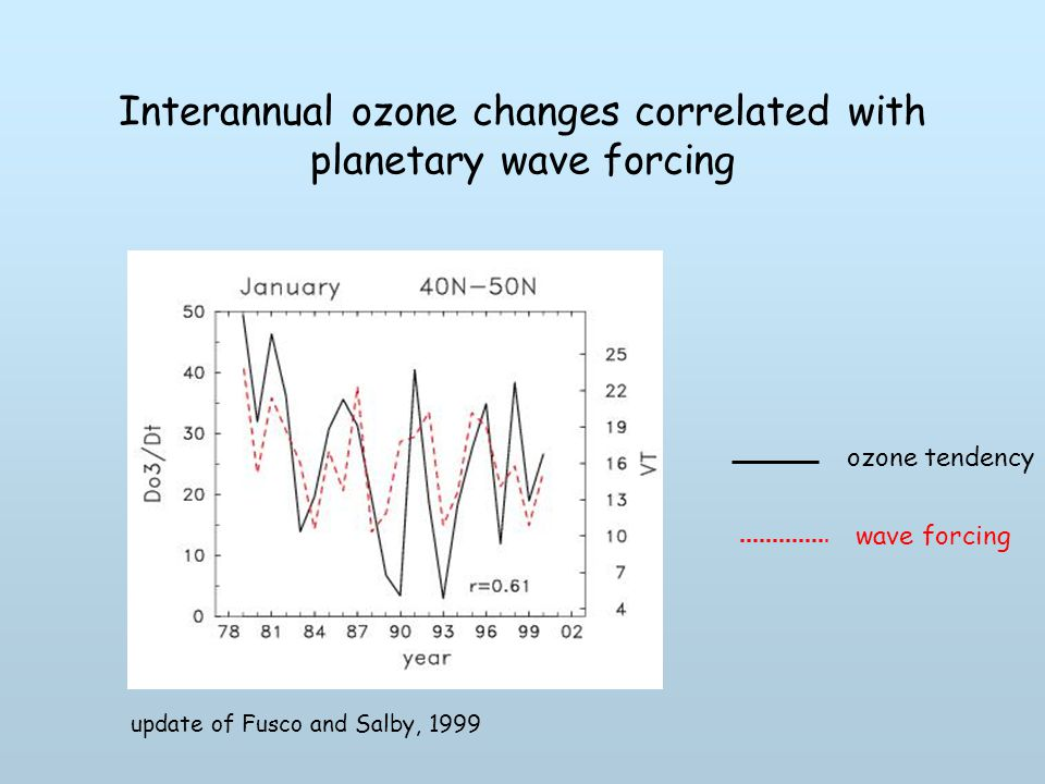 Interannual ozone changes correlated with planetary wave forcing