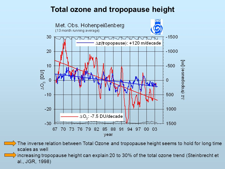 Total ozone and tropopause height
