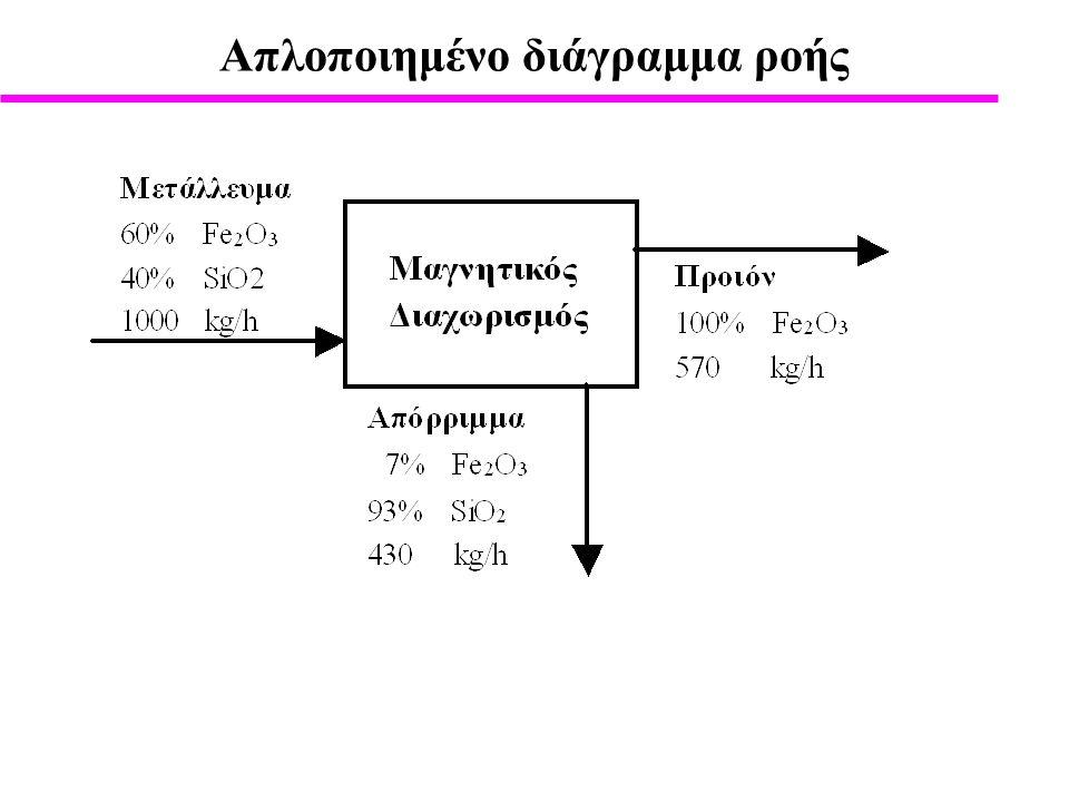 Απλοποιημένο διάγραμμα ροής