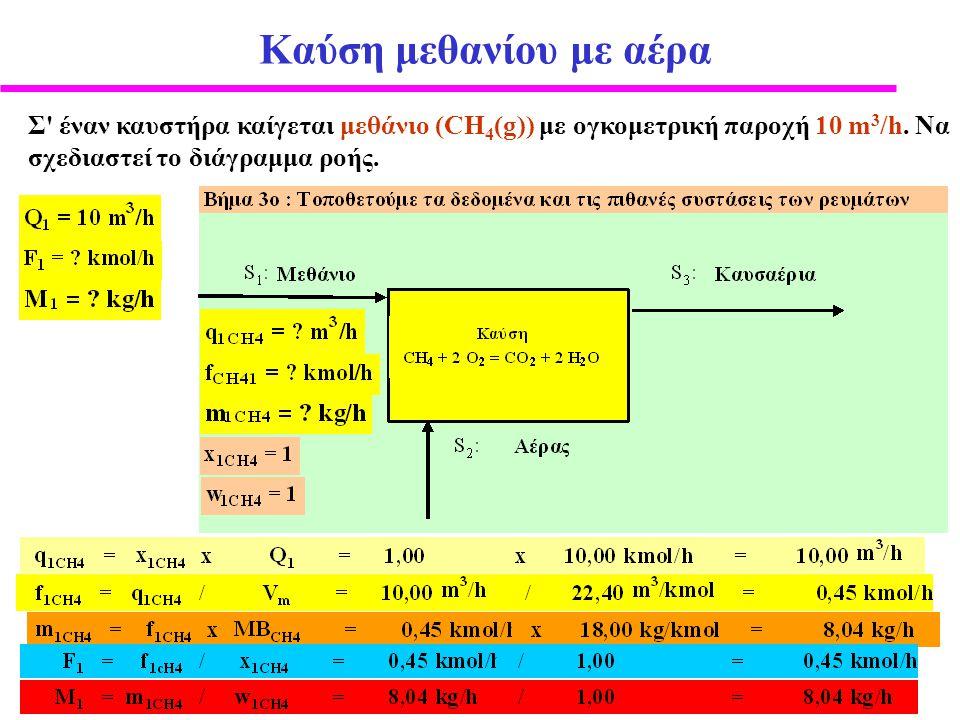 Καύση μεθανίου με αέρα Σ έναν καυστήρα καίγεται μεθάνιο (CH4(g)) με ογκομετρική παροχή 10 m3/h.