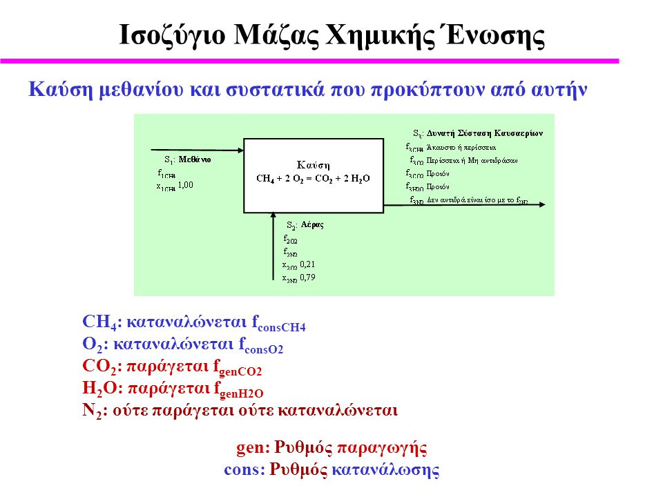 Ισοζύγιο Μάζας Xημικής Ένωσης