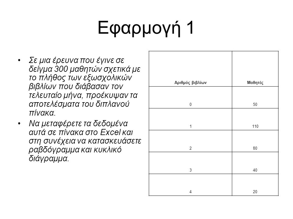 Εφαρμογή 1 Αριθμός βιβλίων. Μαθητές. 50. 1. 110. 2. 80. 3. 40. 4. 20.