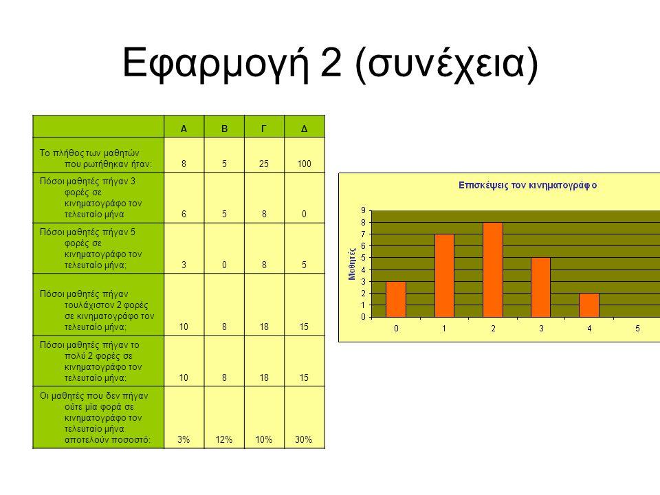 Εφαρμογή 2 (συνέχεια) Α Β Γ Δ