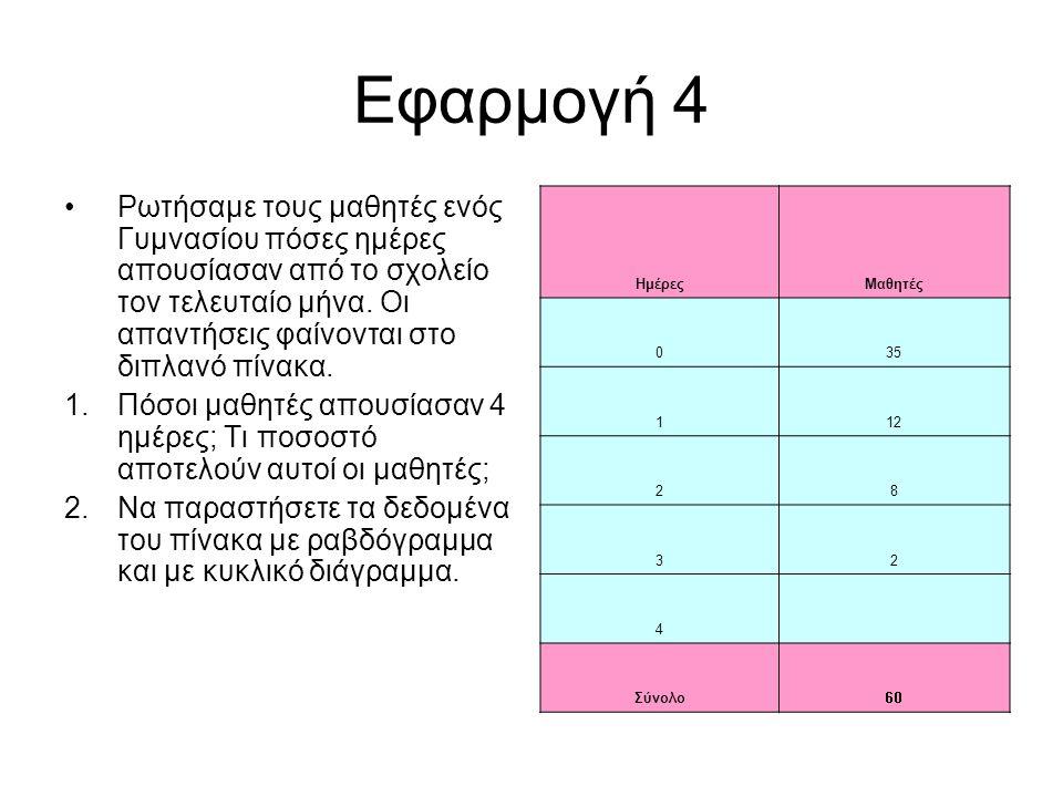 Εφαρμογή 4