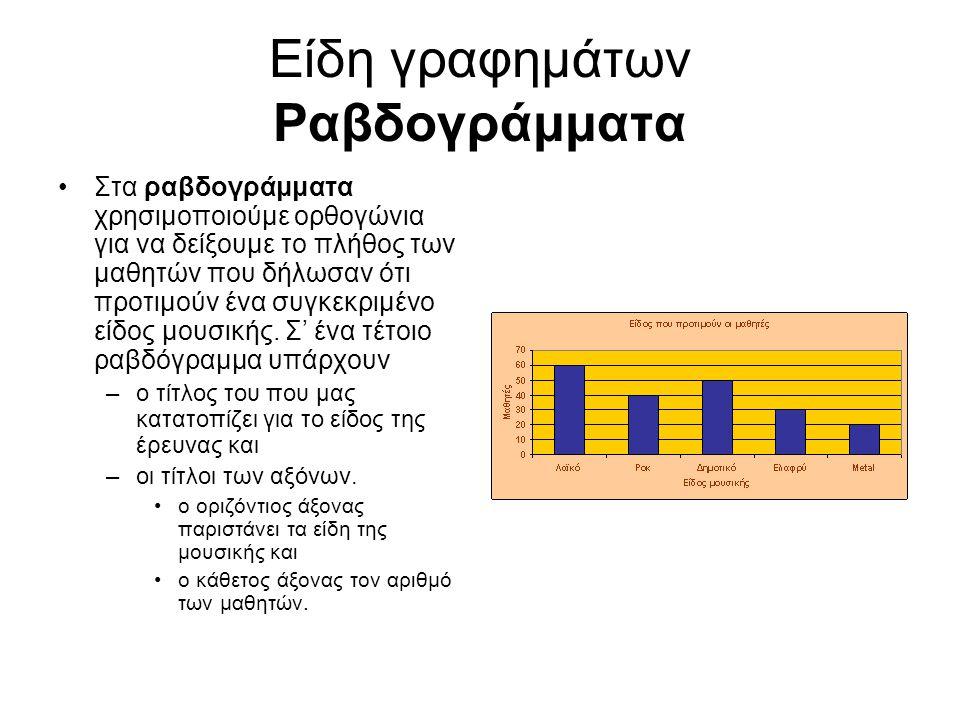 Είδη γραφημάτων Ραβδογράμματα