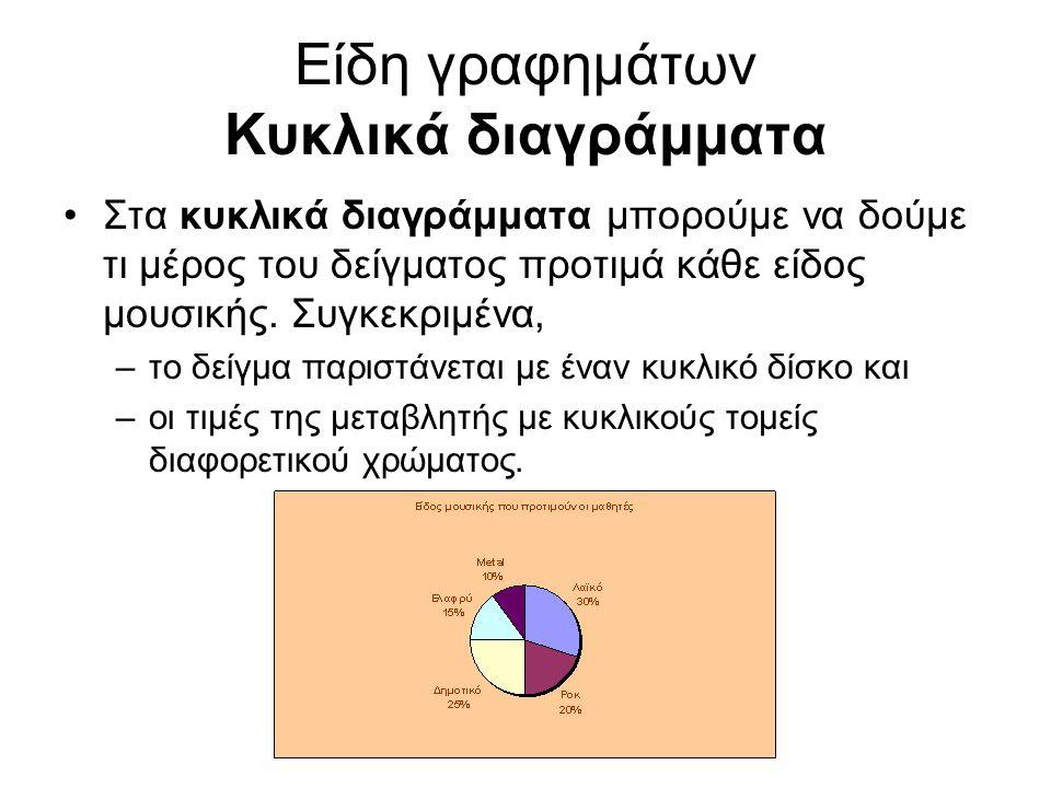 Είδη γραφημάτων Κυκλικά διαγράμματα