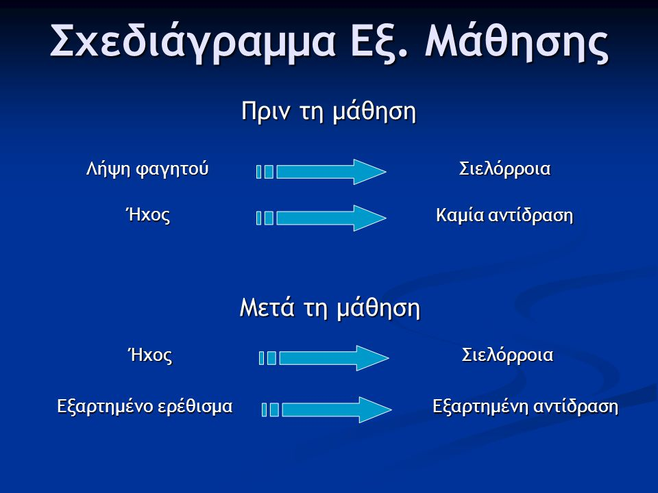 Σχεδιάγραμμα Εξ. Μάθησης