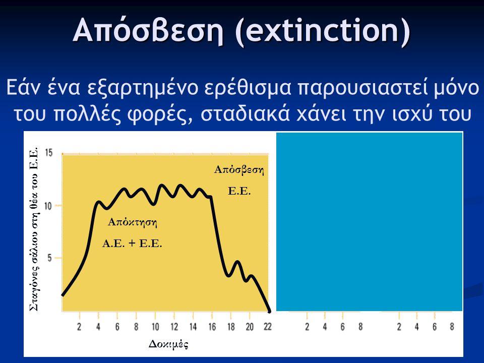 Απόσβεση (extinction)