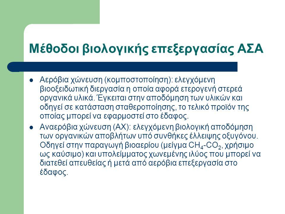 Μέθοδοι βιολογικής επεξεργασίας ΑΣΑ