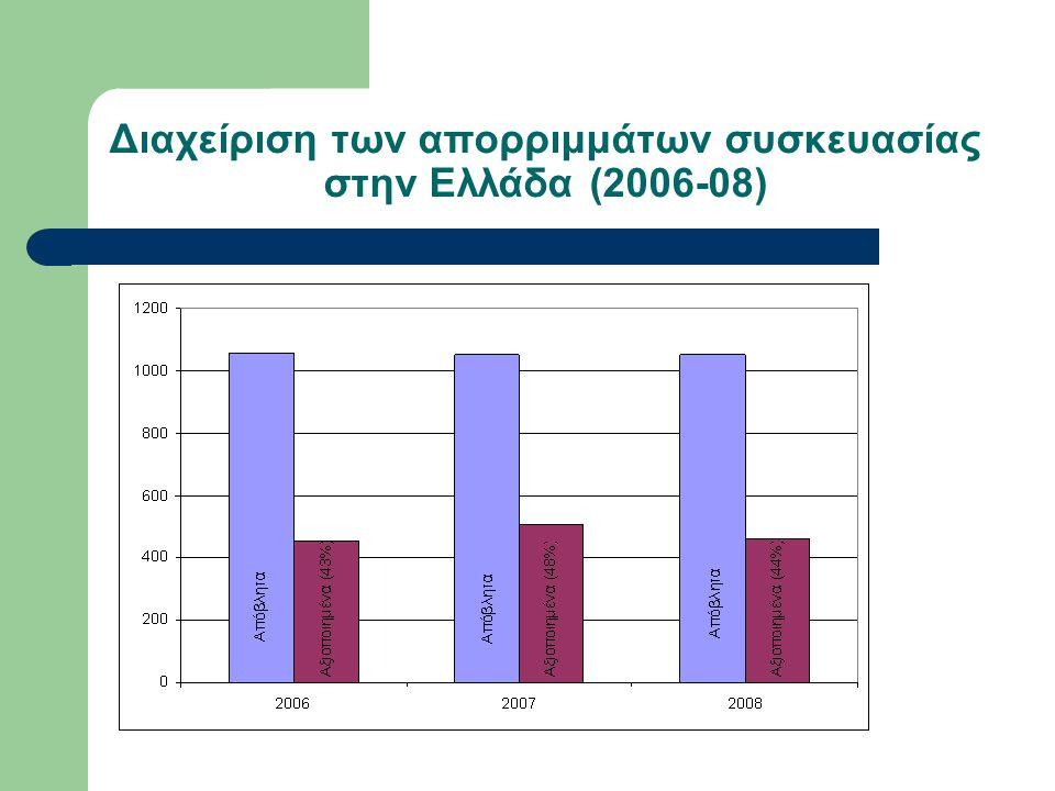 Διαχείριση των απορριμμάτων συσκευασίας στην Ελλάδα (2006-08)